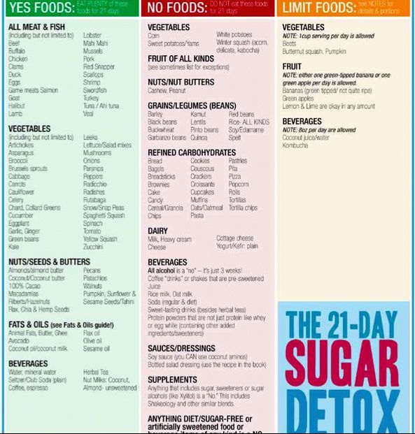 Sugar Detox Diet Food List
