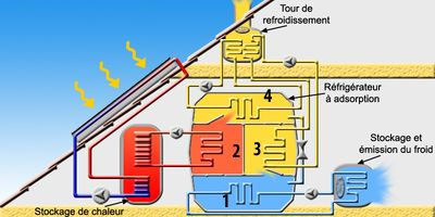 Schéma de principe d'une climatisation à adsorption