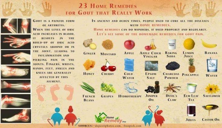 Best Ayurvedic Remedies For #Gouty Arthritis ( High Uric Acid ) www.ayurvedahima