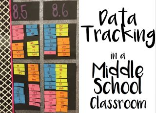 Data Tracking in a Middle School ELA Classroom #datatracking #middleschool #msela