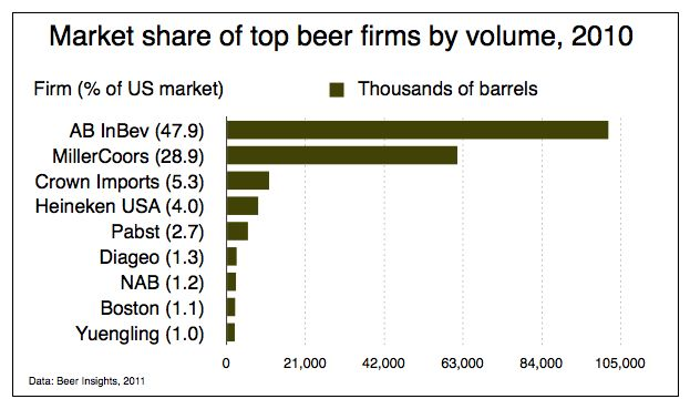Market share of top beer firms 2010