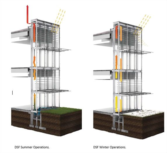 Double Skin Wall : Best images about double facade on pinterest renzo