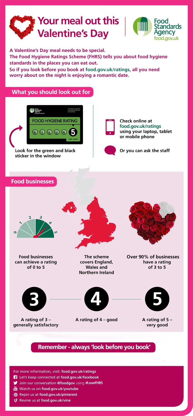 Part 2 Of A Quick Guide To Eating Out This Valentines Thisgraphic Explains  How Eat Fried