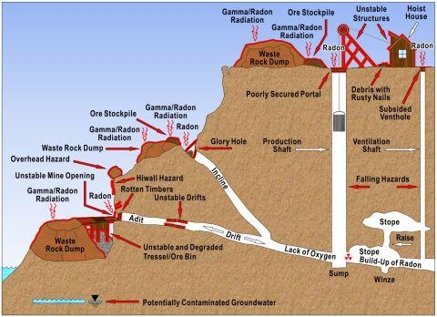 shaft mine diagram - Google Search | mining drawings | Pinterest ...