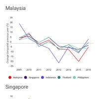Infographic: RINGGIT KINIGUIDE: Currency change to US dollar 2009-2016