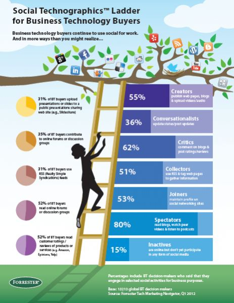 A different look at Forrester's Social Technographics Ladder for B2B tech buyers.