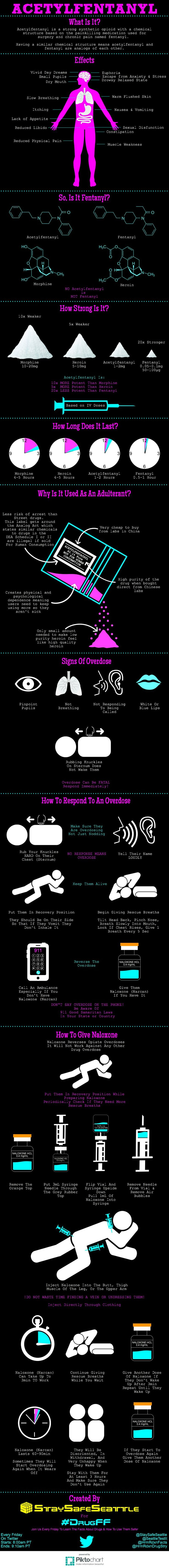 Acetylfentanyl Infographic Tags: opiate harm reduction morphine heroin fentanyl narcan naloxone overdose dose drug drugs