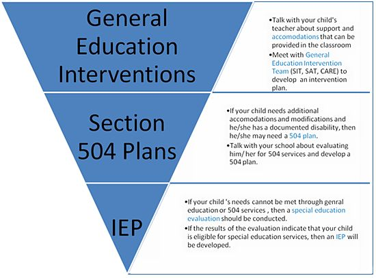 """educational psychology basis for intervention program According to wikipedia, the definition of educational psychology is, """"the study of how humans learn in educational settings, the effectiveness of educational interventions, the psychology of teaching, and the social psychology of schools as organizations"""" ( wikipedia, 2005) this field of learning deals with the general population, but."""