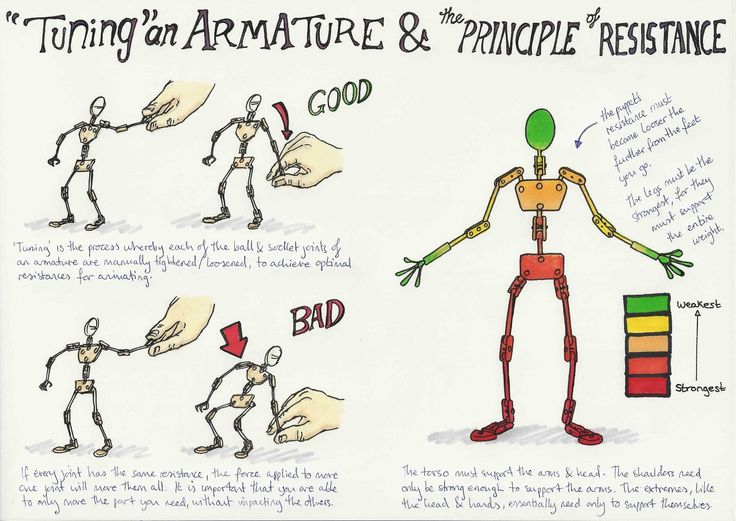 Michael's Animation Blog: Armature research