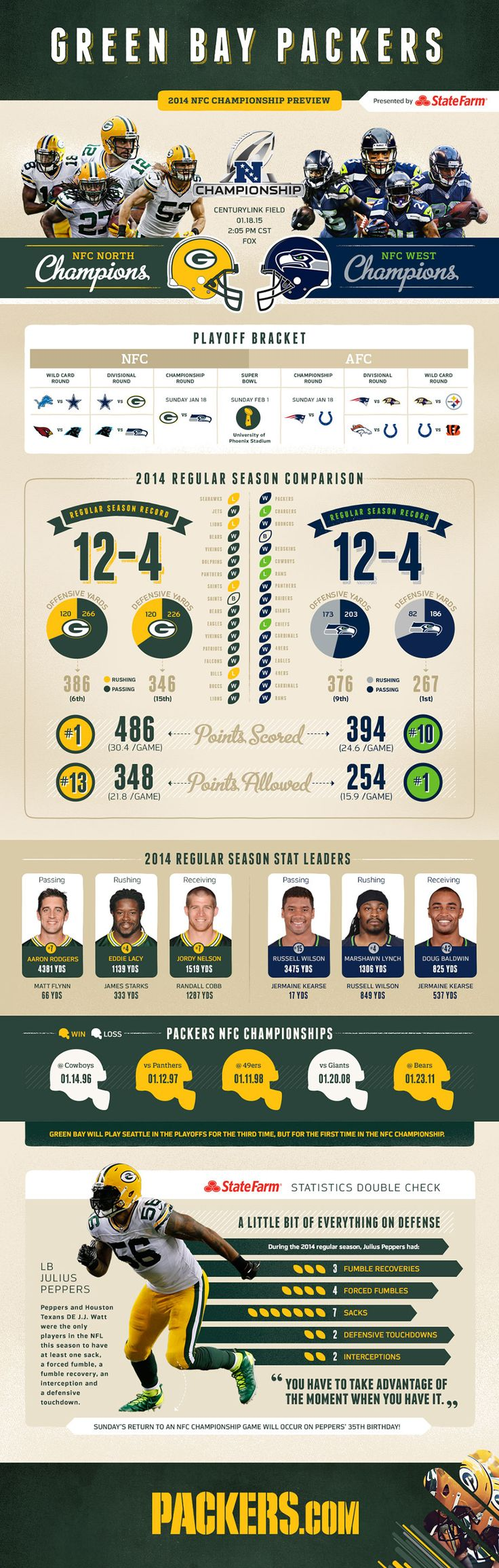 Infographic: Packers vs. Seahawks game preview