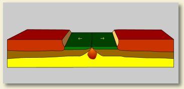 Chapitre 3: les plaques tectoniques - * ça bouge en svt ! *