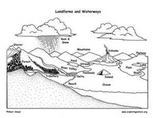 landform vocabulary pictures - Bing images