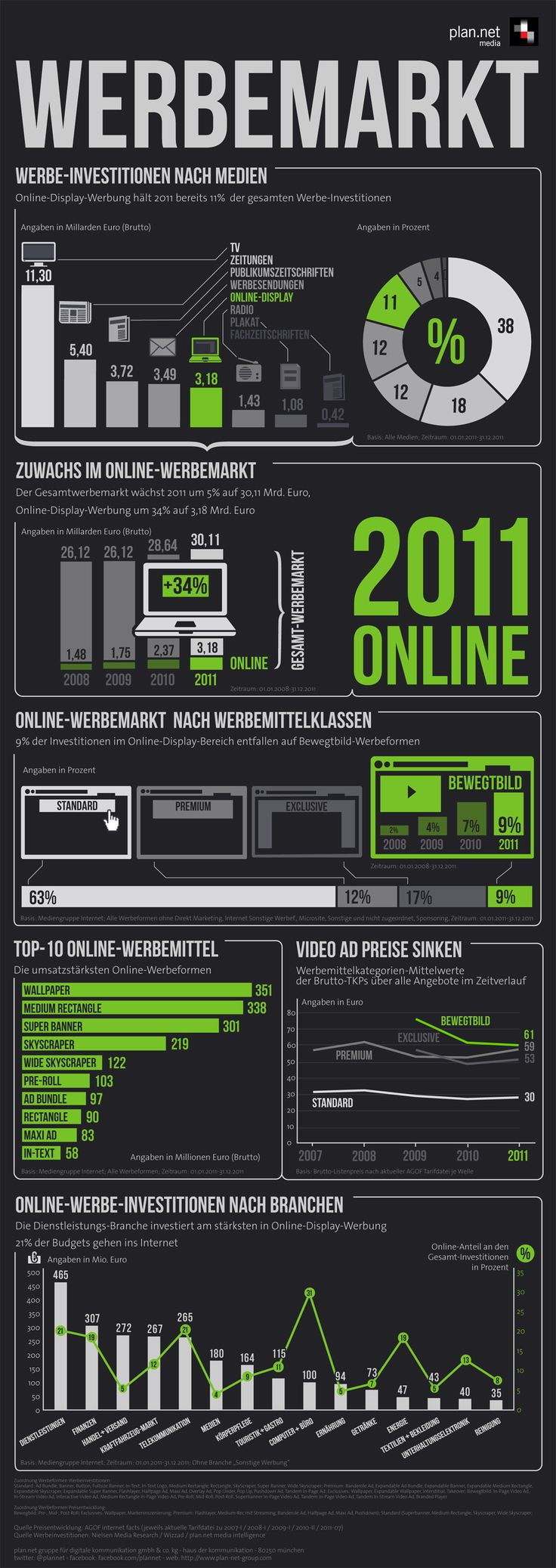 Germanys (Online)Ad-market in 2011