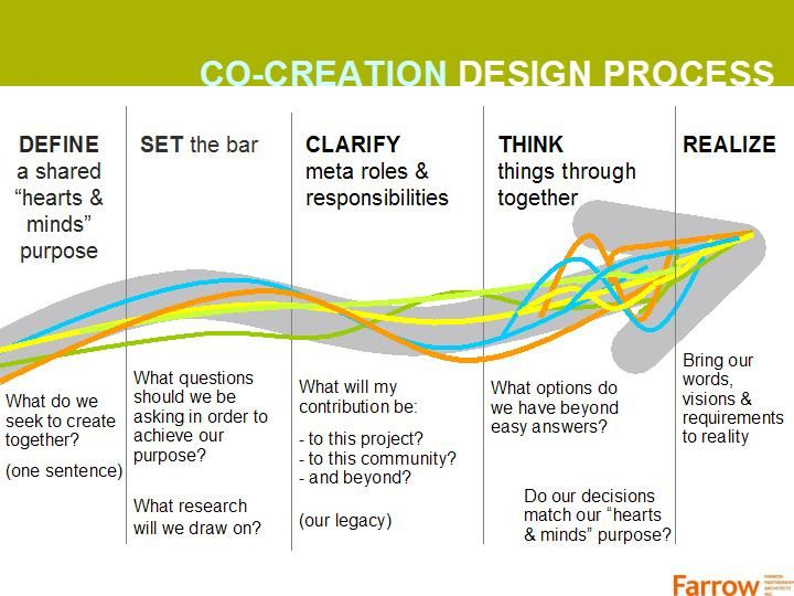 Co-creation design process.