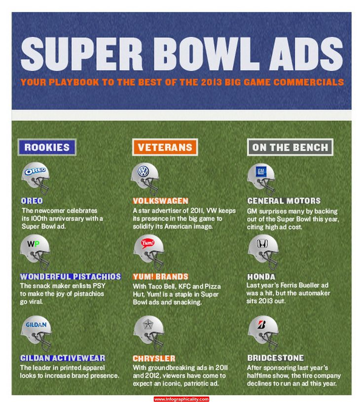 Superbowl Ads Infographic - http://infographicality.com/superbowl-ads-infographic/