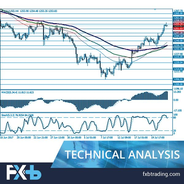 """XAU/USD: fundamental analysis Gold prices grew considerably last Friday, on July 21, updating local maximums since the end of June. The consolidation of """"bullish"""" tendencies in the instrument is explained by the sales of USD and lower risk appetites. Resistance: 1255.34, 1258.52, 1261.00. Support: 1251.03, 1247.30, 1244.18, 1240.00. Register and get the in-depth insight into the latest news in market and investment trends. Daily News, Economic Calendar, Technical Analysis, Fundamental…"""