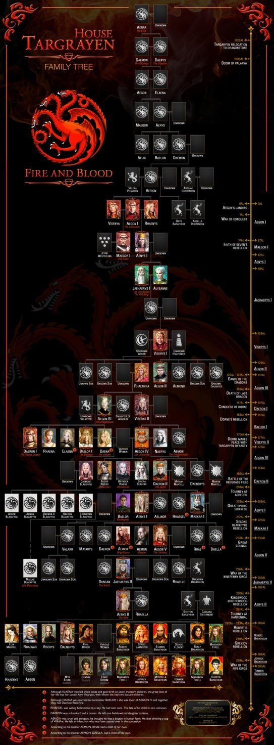 House Targaryen Family Tree by Sillentregrets