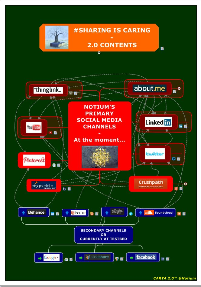 Primary Social Media Channels of Notium - updated ... by Notium Gallery of Rich Media CARTA 2.0 Maps