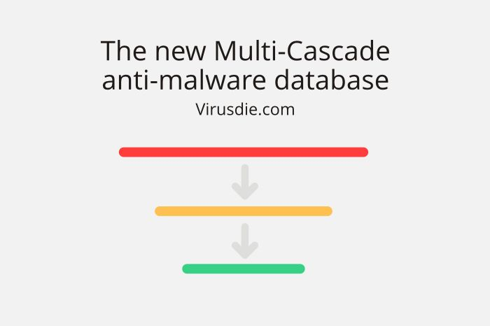 The new Cascade anti-malware database for websites