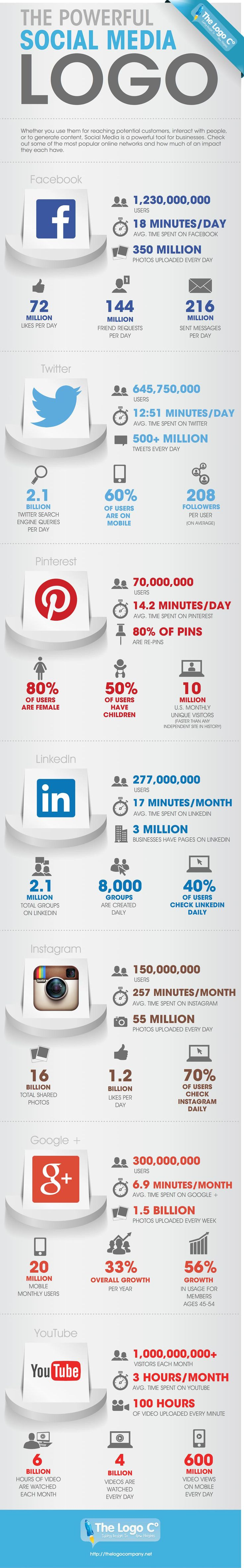 The powerful social media logo - #SocialMedia #SocialNetworks #Infographic
