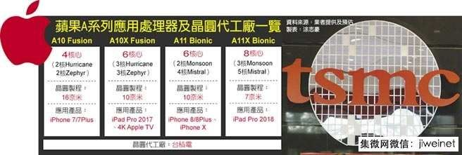 iPads in 2018 could be based on the 7nm Apple A11X Bionic octa-core CPU https://www.notebookcheck.net/iPads-in-2018-could-be-based-on-the-7nm-Apple-A11X-Bionic-octa-core-CPU.263854.0.html