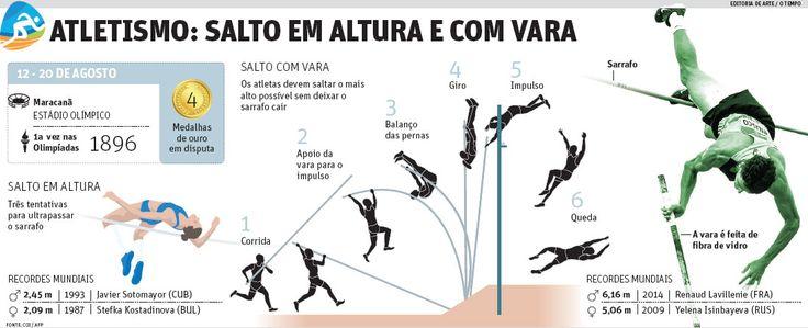 Atletismo: salto em altura e com vara | JORNAL O TEMPO