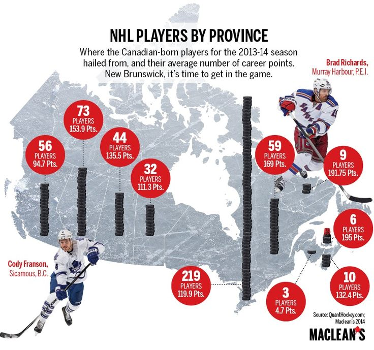 The Atlantic Provinces produce the most prolific point producers among Canadian NHL'ers.