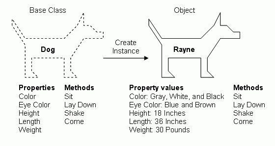 This simple explanation NAILS OOP - Object Oriented Programming Example