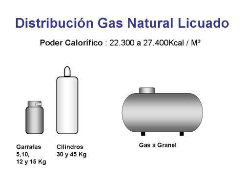 Principios básicos, proyecto y cálculo de instalaciones de gas natural o envasado.