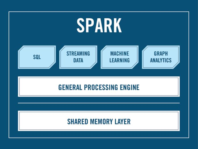 Where There's Spark There's Fire: The State of Apache Spark in 2014 | inside BIGDATA
