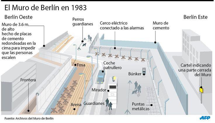 muro de berlin mapa - Buscar con Google