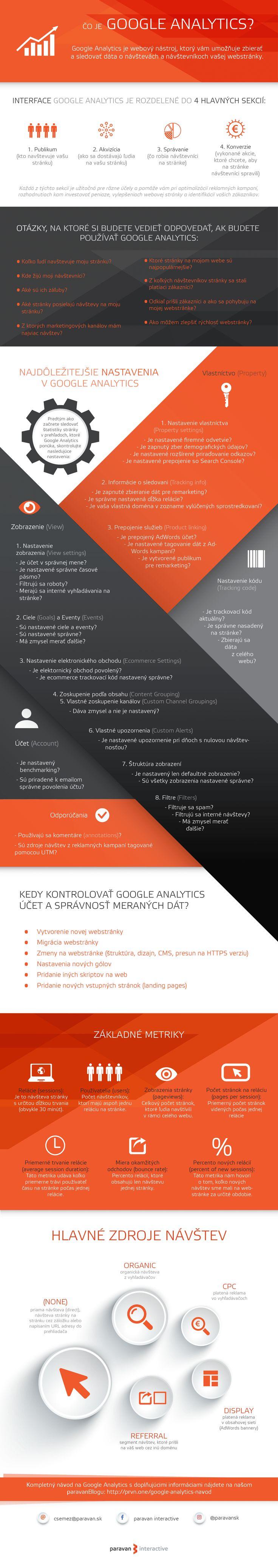 Najdôležitejšie informácie o Google Analytics - infografika