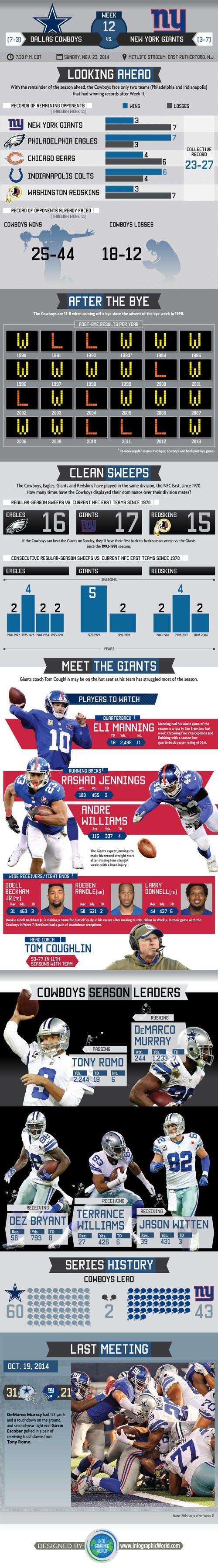 Infographic: Historical Bye-Week Statistics; NYG Offensive Leaders #DallasCowboys #DALvsNYG