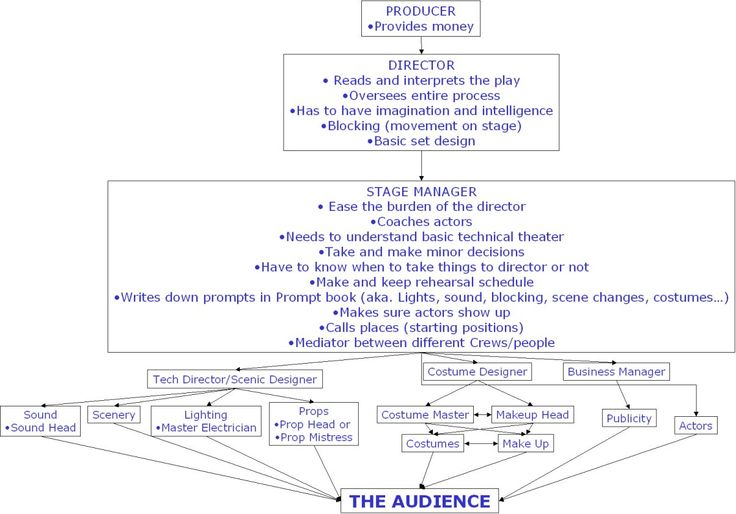 theatre hierarchy chart Google Search Theatrical