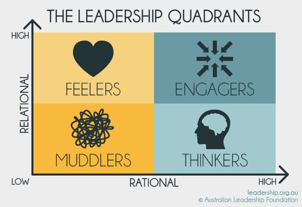 https://thoughtleadershipzen.blogspot.com/ Leadership Models  Tools | Australian Leadership Foundation
