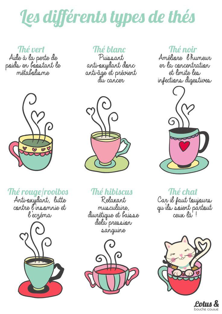 Les différents types de thés