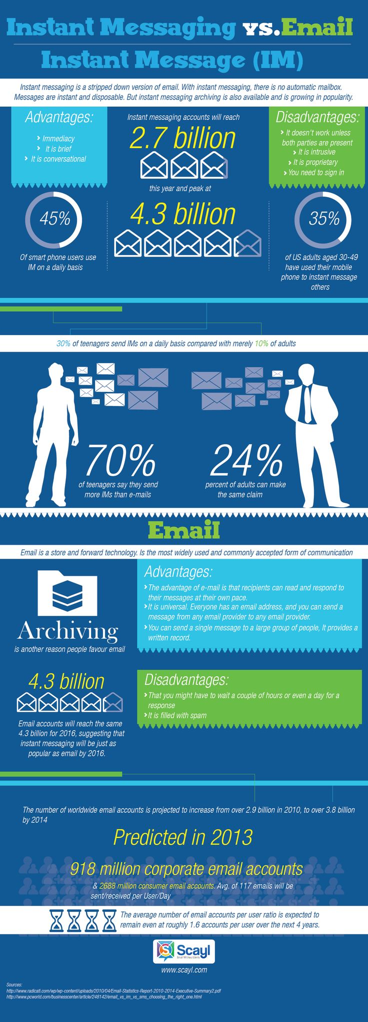 #Business #Infographics - Instant Messaging vs. Email #Infografia