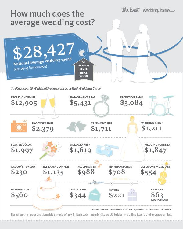 Check out the average wedding cost in 2012 from the largest real wedding study out there. Survey by TheKnot.com and WeddingChannel.com.