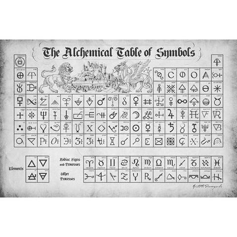 L'antica  e misteriosa tavola dei simboli alchemici. #revelo#antique #knowledge #science #alchemic ...