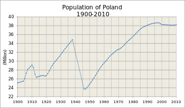 Economy: Poland is aging rapidly. In 1950, the median age was 25.8: half of the Polish population was younger, half older. Today it is 38.2. If current trends continue, it will be 51 by 2050. As the population is aging, it has also started to decline mainly due to low birth rates and continued emigration which is impacting the economy. The number of children born in Polish families is one of the lowest in Eastern Europe.