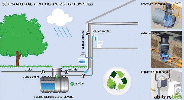 Architettura Sostenibile | AbitareBios | Studio Magnabosco