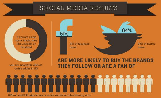 51 Facebook and 64 Twitter Users Buy Products from Brands They Follow