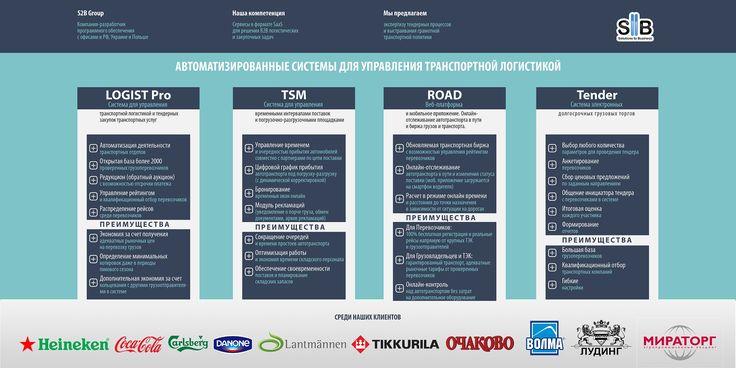 Облачные системы для транспортной логистики  #tms #логистика #цепьпоставок #автоматизациялогистики