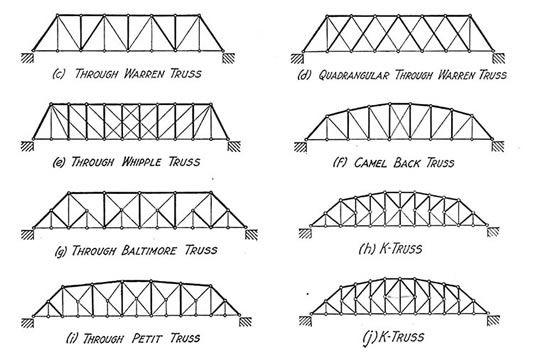 Basic Popsicle Bridge Blueprints