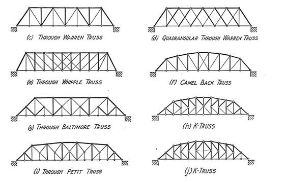 truss bridge research paper
