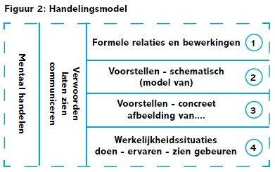 Tafels van vermenigvuldiging leren -> goede opbouw, meer dan uit het hoofd leren