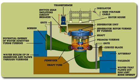 a hydroelectric power plant generates electricity from hydroelectric power plant diagram hydroelectric power plant diagram hydroelectric power plant diagram hydroelectric power plant diagram