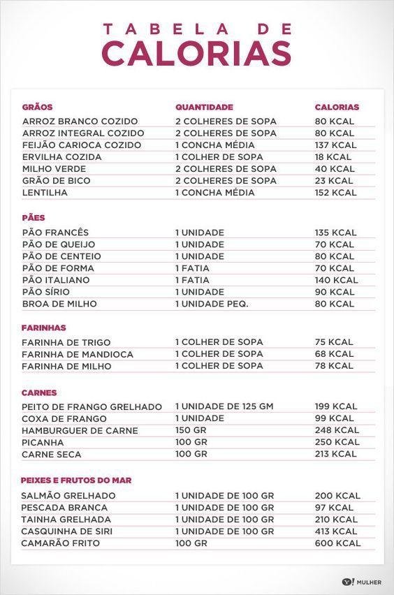 CONFERIR ESSA FONTE: Tabelas de medidas e calorias: