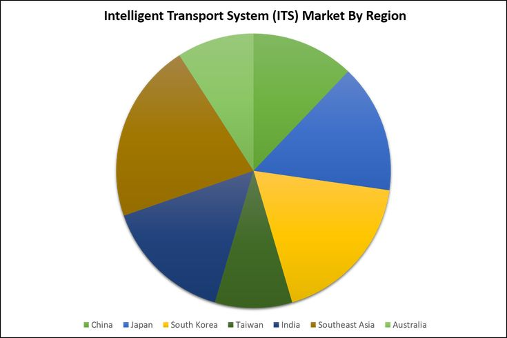 In this report, the AsiaPacific Intelligent Transport System ITS market is valued at USD XX million in 2016 and is expected to reach USD XX million by the end of 2022, growing at a CAGR of XX% between 2016 and 2022.