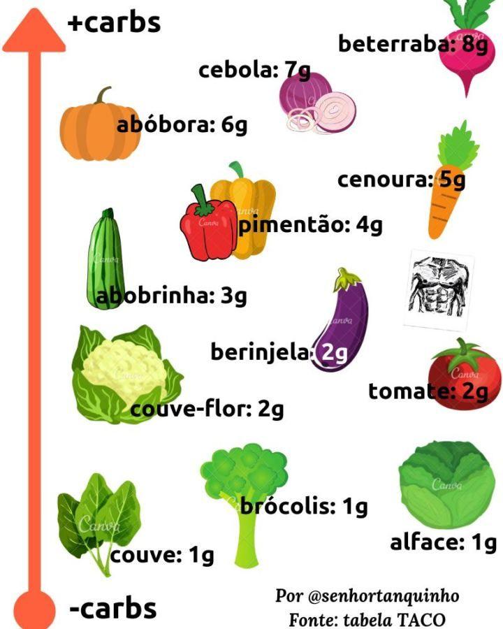 Quantidades De Carboidratos Dos Principais Alimentos Carboidratos Dieta De Frutas Alimentos